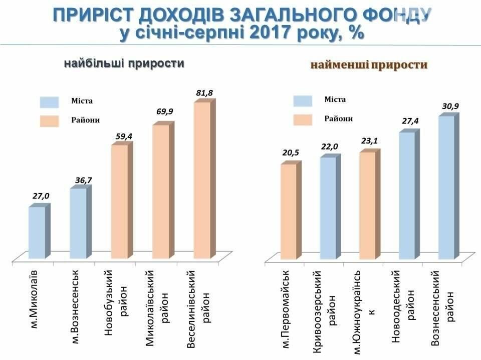 За 8 месяцев перевыполнение местных бюджетов Николаевщины составило более 5%, фото-1