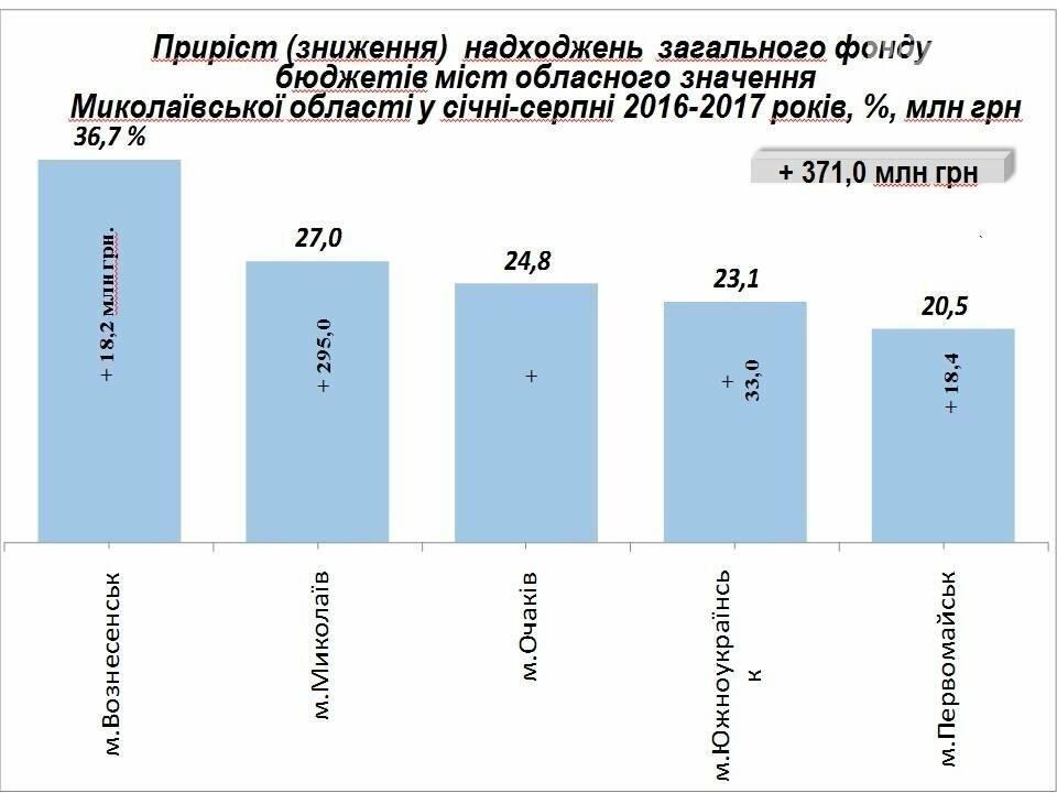 За 8 месяцев перевыполнение местных бюджетов Николаевщины составило более 5%, фото-2