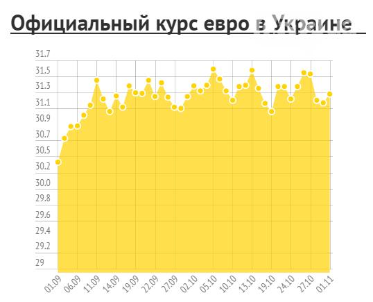 В Украине повысился курс доллара, фото-1