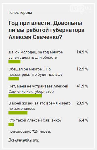 Почти половина опрошенных николаевцев недовольны работой губернатора Савченко, - ОПРОС, фото-1