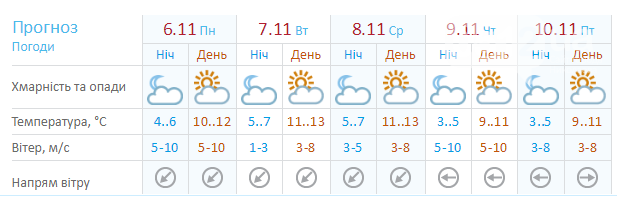 Облачно, но без осадков: какая погода ждет николаевцев на этой неделе, фото-1