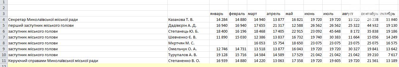 От 7 до 45 тысяч: сколько в месяц зарабатывают 6 заместителей Николаевского городского головы , фото-1