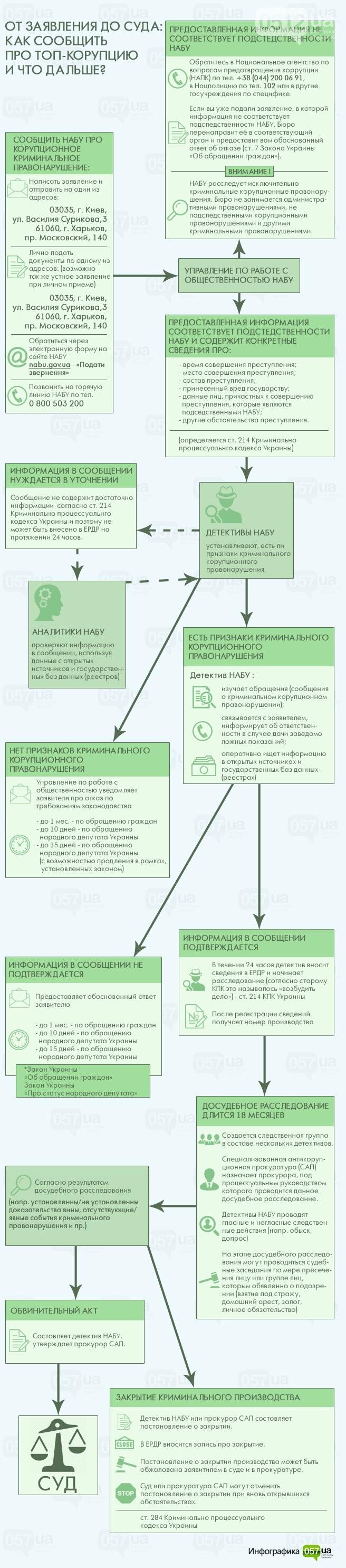Что такое НАБУ и как оно работает (инфографика), фото-1