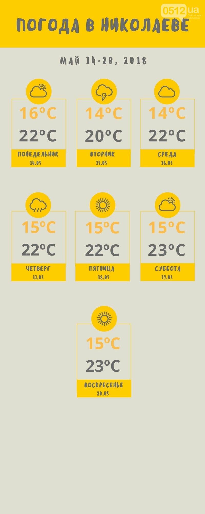 Погода в Николаеве на две недели: жара усилится? , фото-2