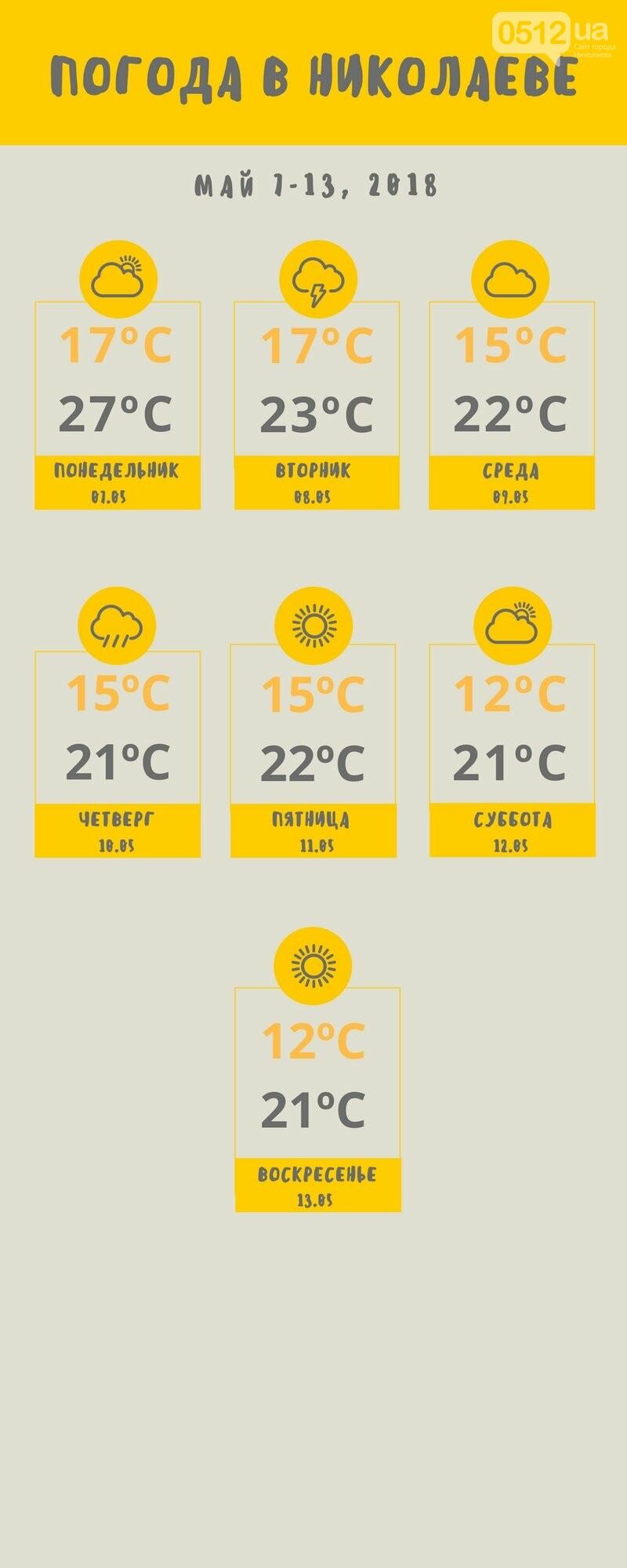 Погода в Николаеве на две недели: жара усилится? , фото-1