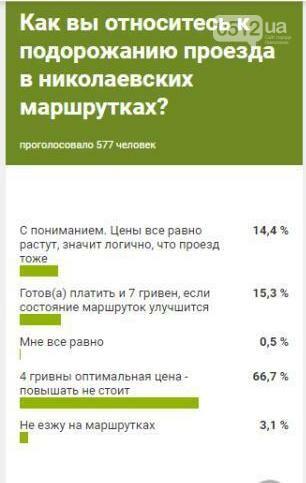 66,7% николаевцев считают, что 4 гривны это оптимальная цена для городских маршруток, - ОПРОС 0512, фото-1