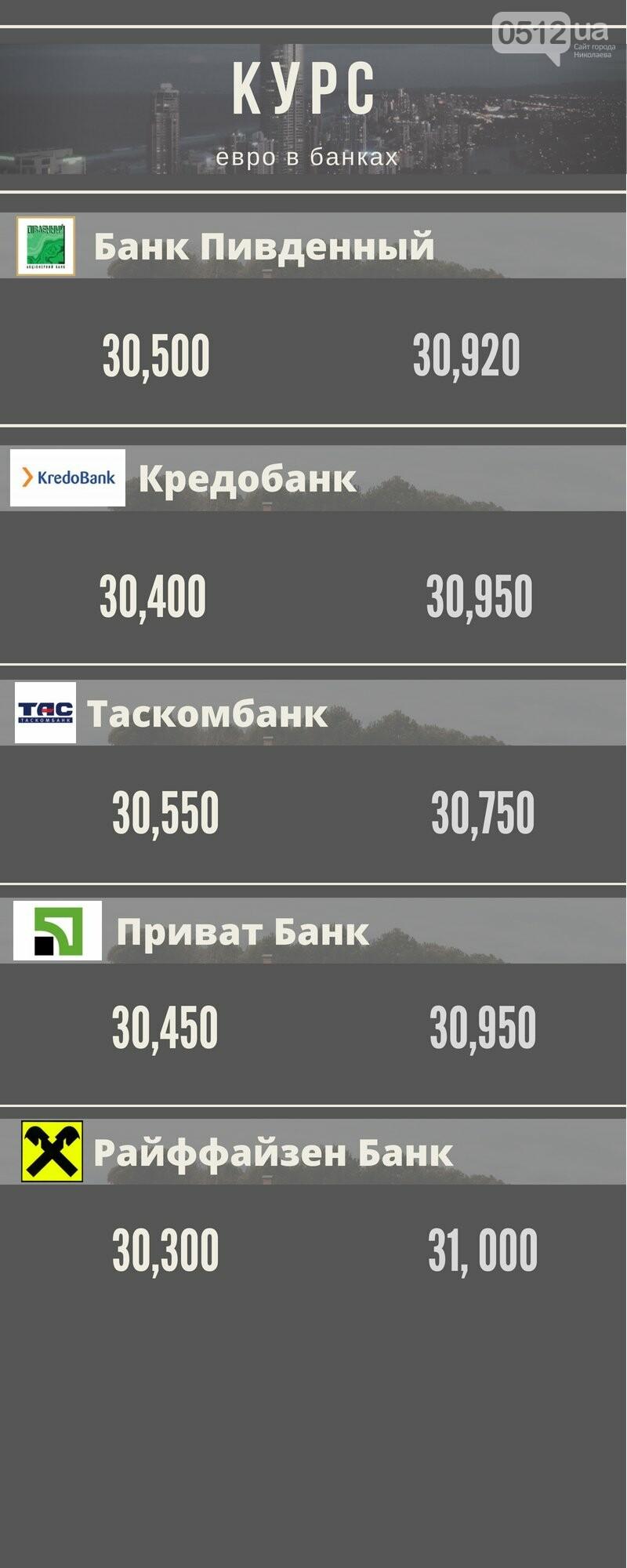 Какой курс евро в Николаеве: лучшие предложения, фото-1