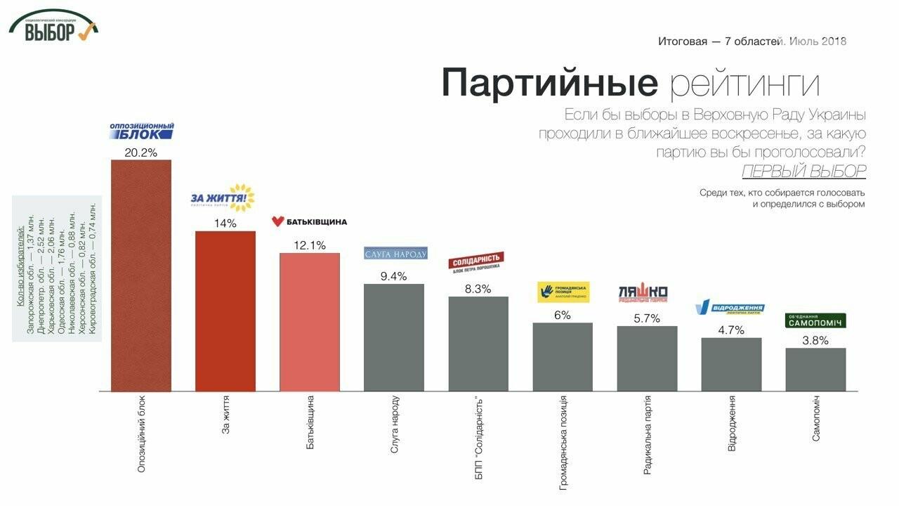 Суммарный рейтинг партий консервативного толка в 7 областях Юга и Востока составляет почти 40%, - социологи , фото-1