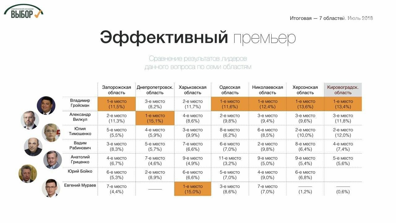 Суммарный рейтинг партий консервативного толка в 7 областях Юга и Востока составляет почти 40%, - социологи , фото-3