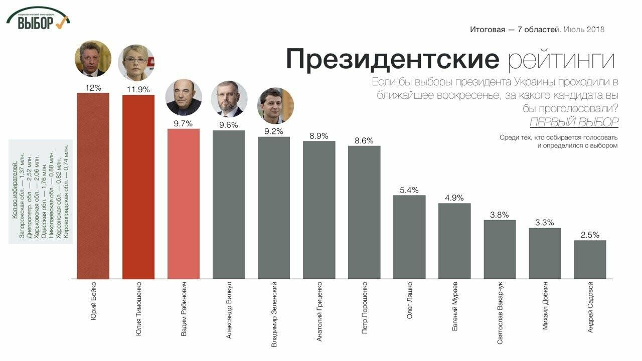 Суммарный рейтинг партий консервативного толка в 7 областях Юга и Востока составляет почти 40%, - социологи , фото-2