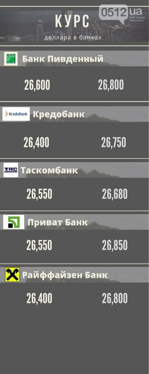 Актуальный курс доллара в Николаеве: где лучше и выгоднее, фото-1