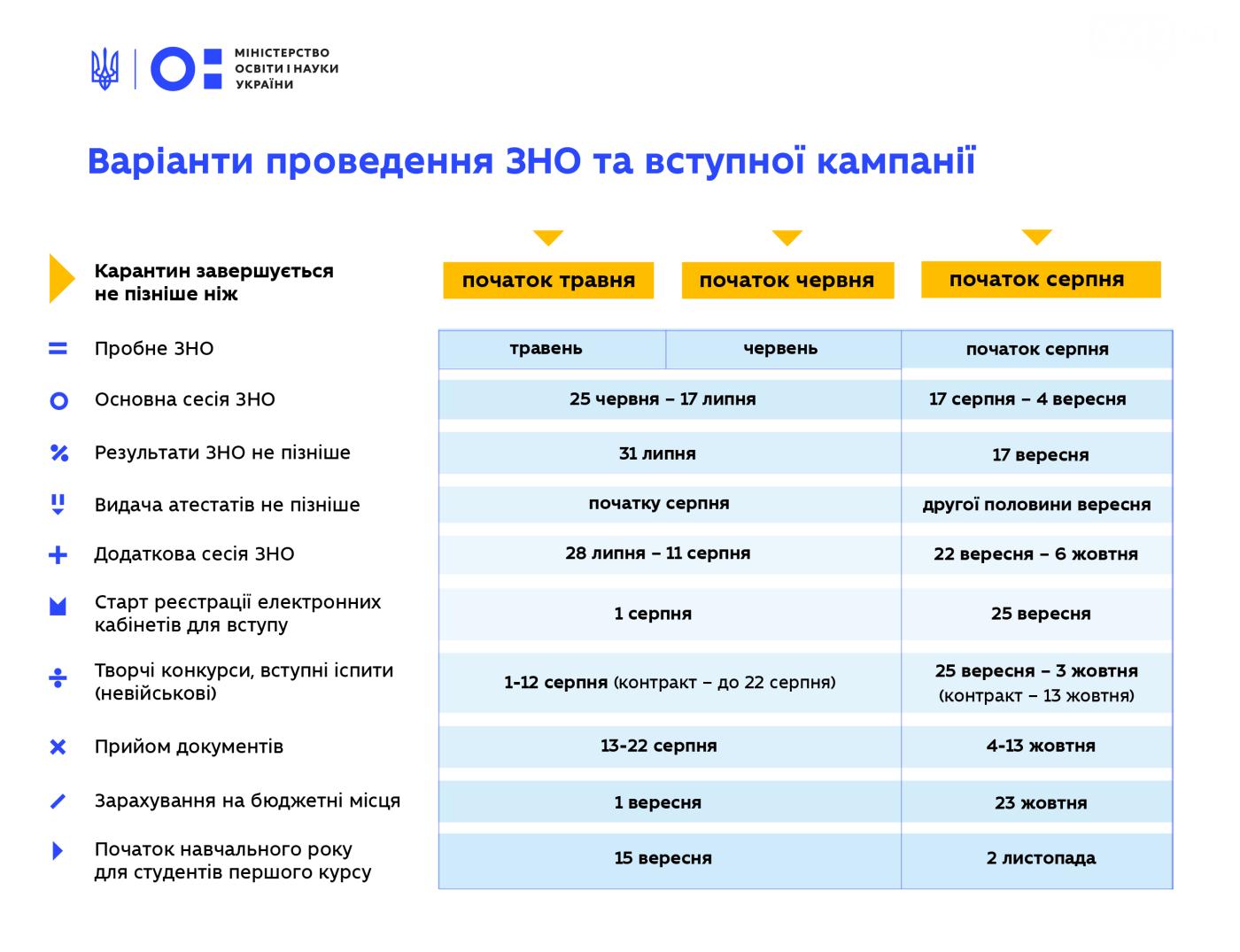 В Минобразования Украины подготовили два сценария обучения: смотря когда закончится карантин , фото-1