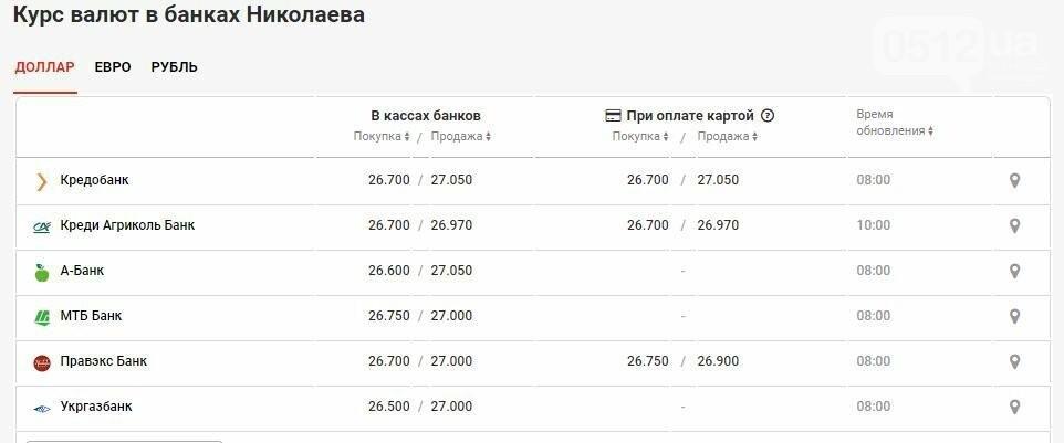 Курс валют в Николаеве на 10 мая: сколько стоит доллар и евро, фото-2