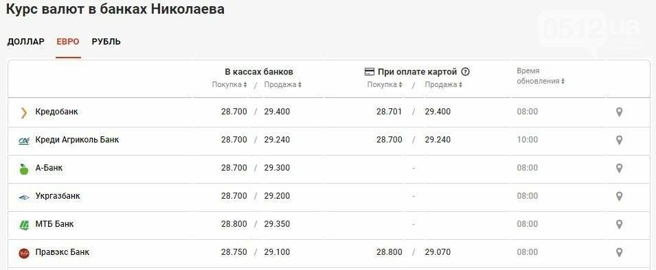Курс валют в Николаеве на 10 мая: сколько стоит доллар и евро, фото-3