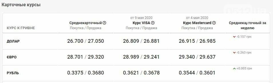 Курс валют в Николаеве на 10 мая: сколько стоит доллар и евро, фото-4