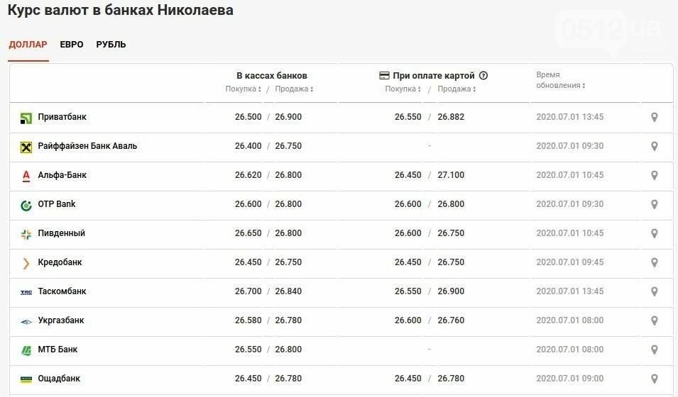Курс валют в Николаеве на 1 июля: сколько стоят доллар и евро, фото-2