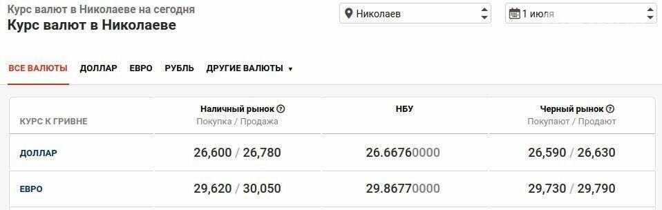 Курс валют в Николаеве на 1 июля: сколько стоят доллар и евро, фото-1