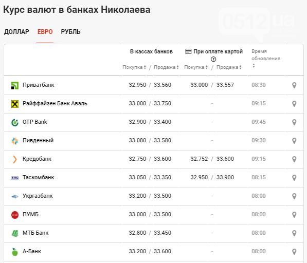 Наблюдается рост курса валют: данные по Николаеву за 15 октября, фото-3
