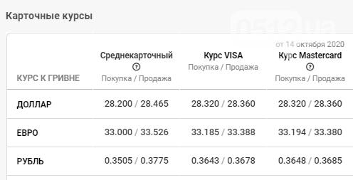 Наблюдается рост курса валют: данные по Николаеву за 15 октября, фото-4