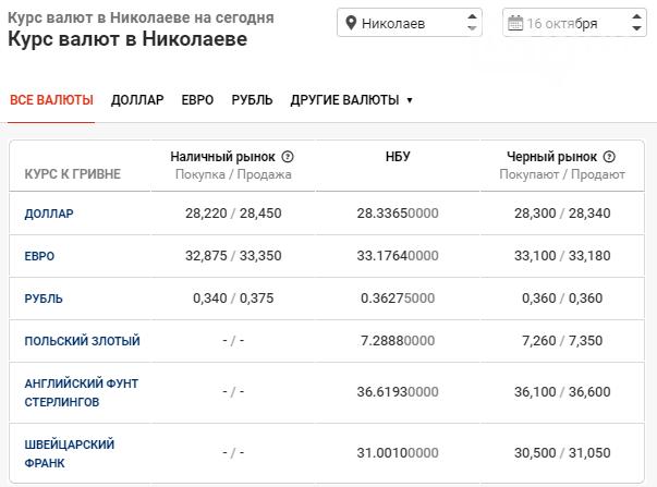 Курс валют — доллар вырос на 2 копейки: данные по Николаеву за 16 октября, фото-1