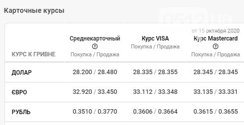 Курс валют — доллар вырос на 2 копейки: данные по Николаеву за 16 октября, фото-4