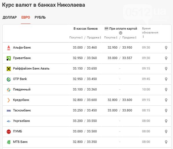 Евро показал резкий скачок: курс валют в Николаеве на 20 октября, фото-3