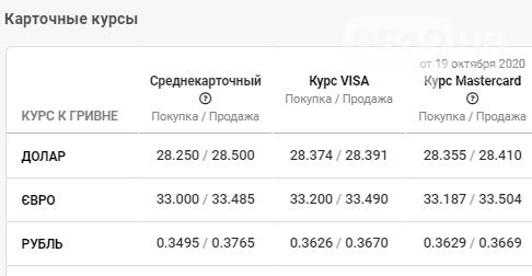 Евро показал резкий скачок: курс валют в Николаеве на 20 октября, фото-4