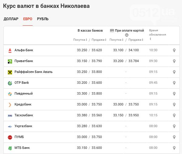 Евро продолжает быстро расти: курс валют в Николаеве на 21 октября, фото-3