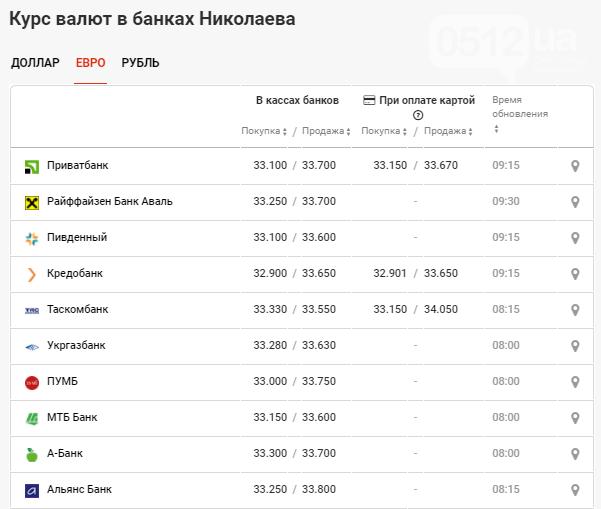 Курс валют в Николаеве: данные на 22 октября, фото-3