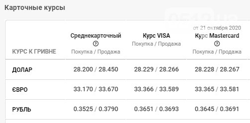 Курс валют в Николаеве: данные на 22 октября, фото-4