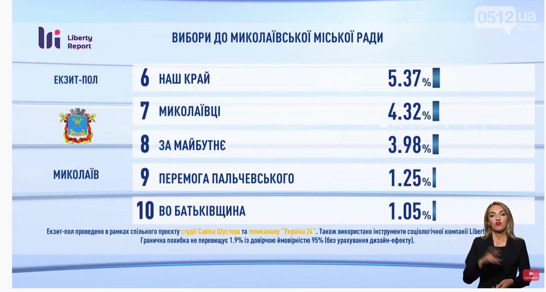 Данные от экзит-пола: кто лидирует из кандидатов в Николаеве, - ВИДЕО, фото-3