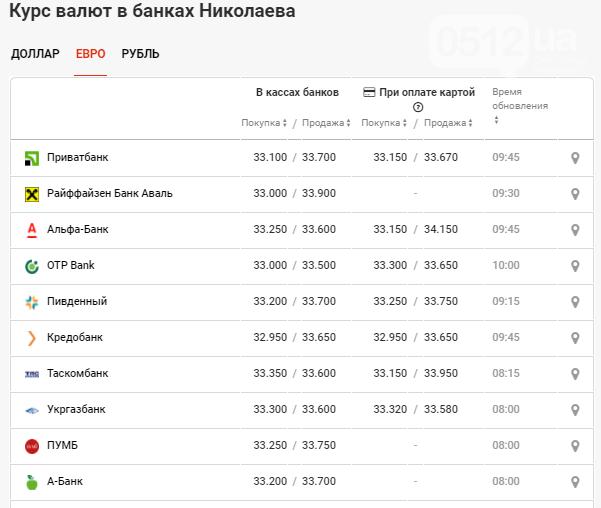 Курс валют в Николаеве: данные на 28 октября, фото-3