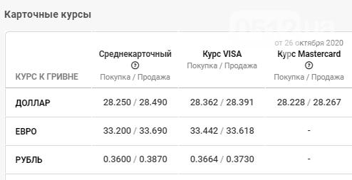Курс валют в Николаеве: данные на 28 октября, фото-4