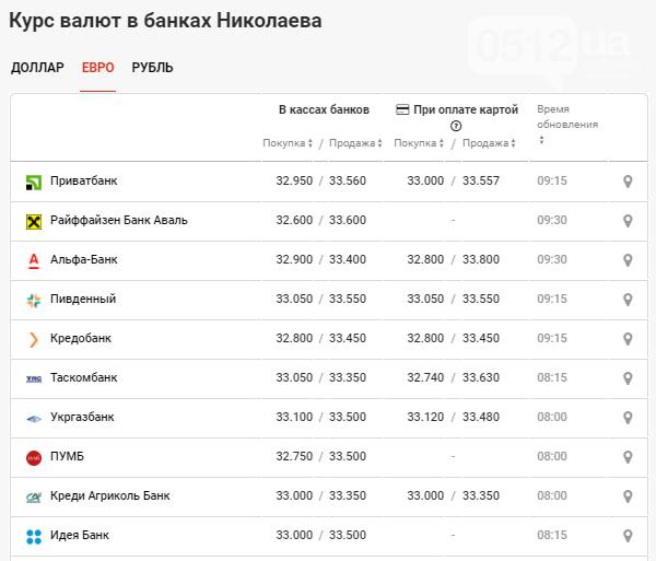 Курс валют в Николаеве: данные на 30 октября, фото-3