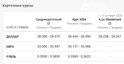 Курс валют в Николаеве: данные на 30 октября, фото-4