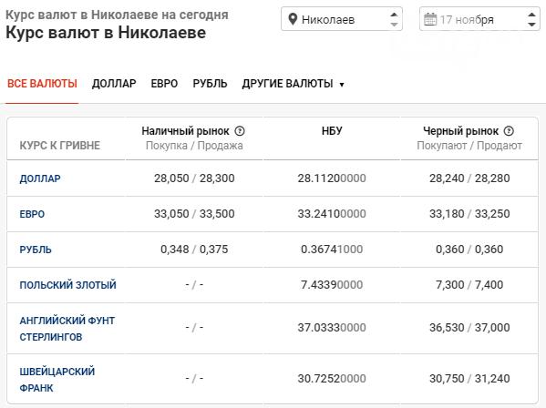 Курс валют по Николаеву на 17 ноября, фото-1