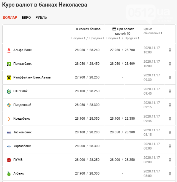 Курс валют по Николаеву на 17 ноября, фото-2