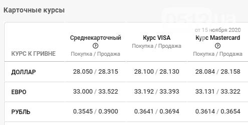 Курс валют по Николаеву на 17 ноября, фото-4