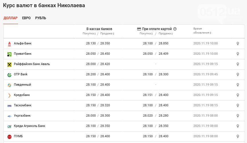 В банках Николаева наблюдается рост курса валют: данные на 19 ноября, фото-2
