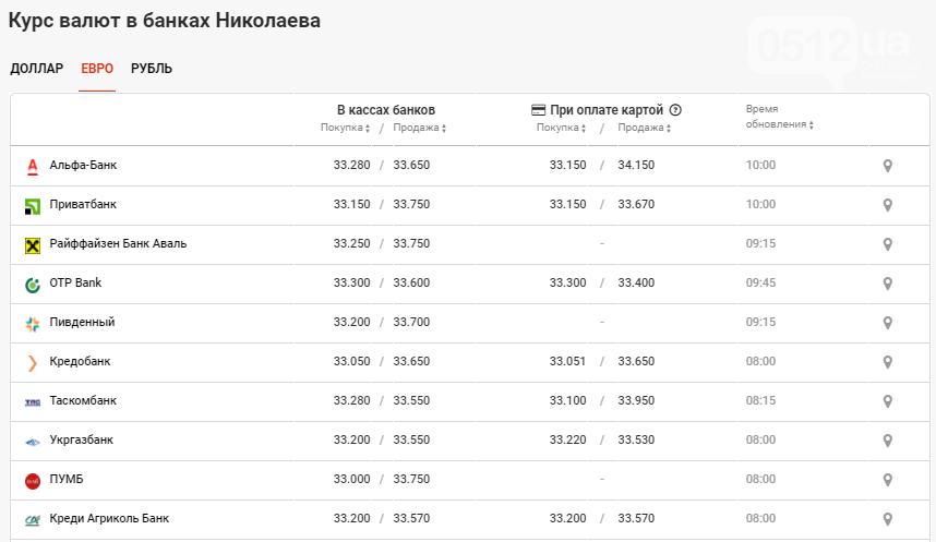 В банках Николаева наблюдается рост курса валют: данные на 19 ноября, фото-3
