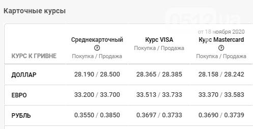 Неожиданное изменение курса валют в банках Николаева: данные на 20 ноября, фото-4