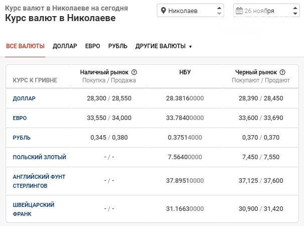 Установлен курс валют в Николаеве на 26 ноября: что происходит с долларом в банках, фото-1