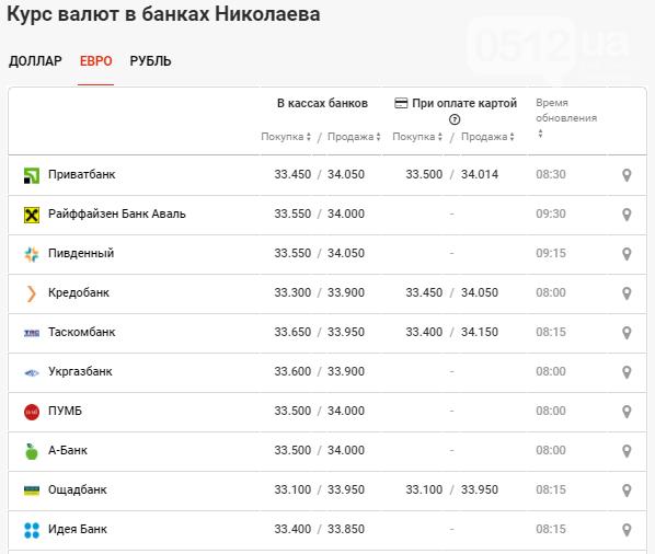Установлен курс валют в Николаеве на 26 ноября: что происходит с долларом в банках, фото-3