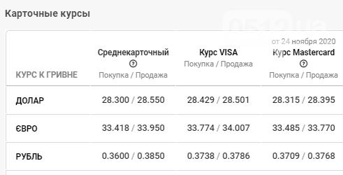 Установлен курс валют в Николаеве на 26 ноября: что происходит с долларом в банках, фото-4