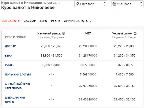 В банках Николаева наблюдается спад курса валют, фото-1