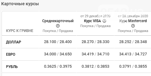 В банках Николаева наблюдается спад курса валют, фото-4