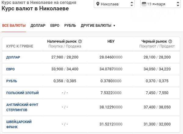 В банках Николаева продолжается спад курса валют - доллар может опуститься ниже 28 грн, фото-1