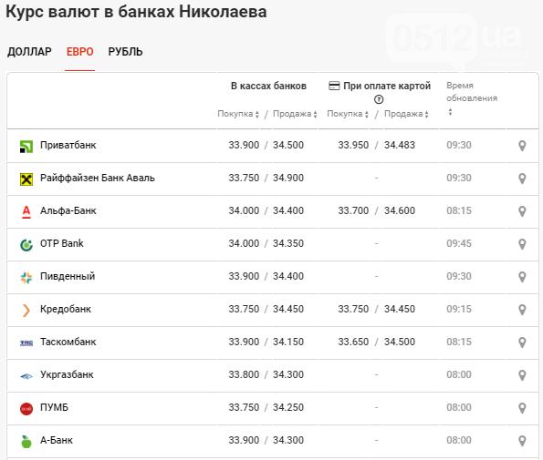 В банках Николаева продолжается спад курса валют - доллар может опуститься ниже 28 грн, фото-3