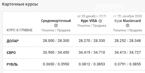 В банках Николаева продолжается спад курса валют - доллар может опуститься ниже 28 грн, фото-4