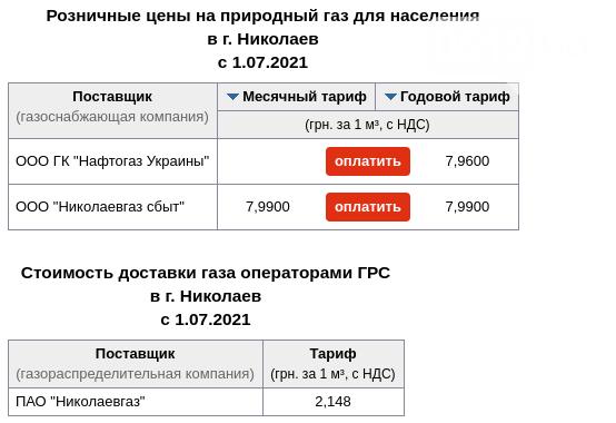 Газоснабжение в Николаеве, Стоимость газа